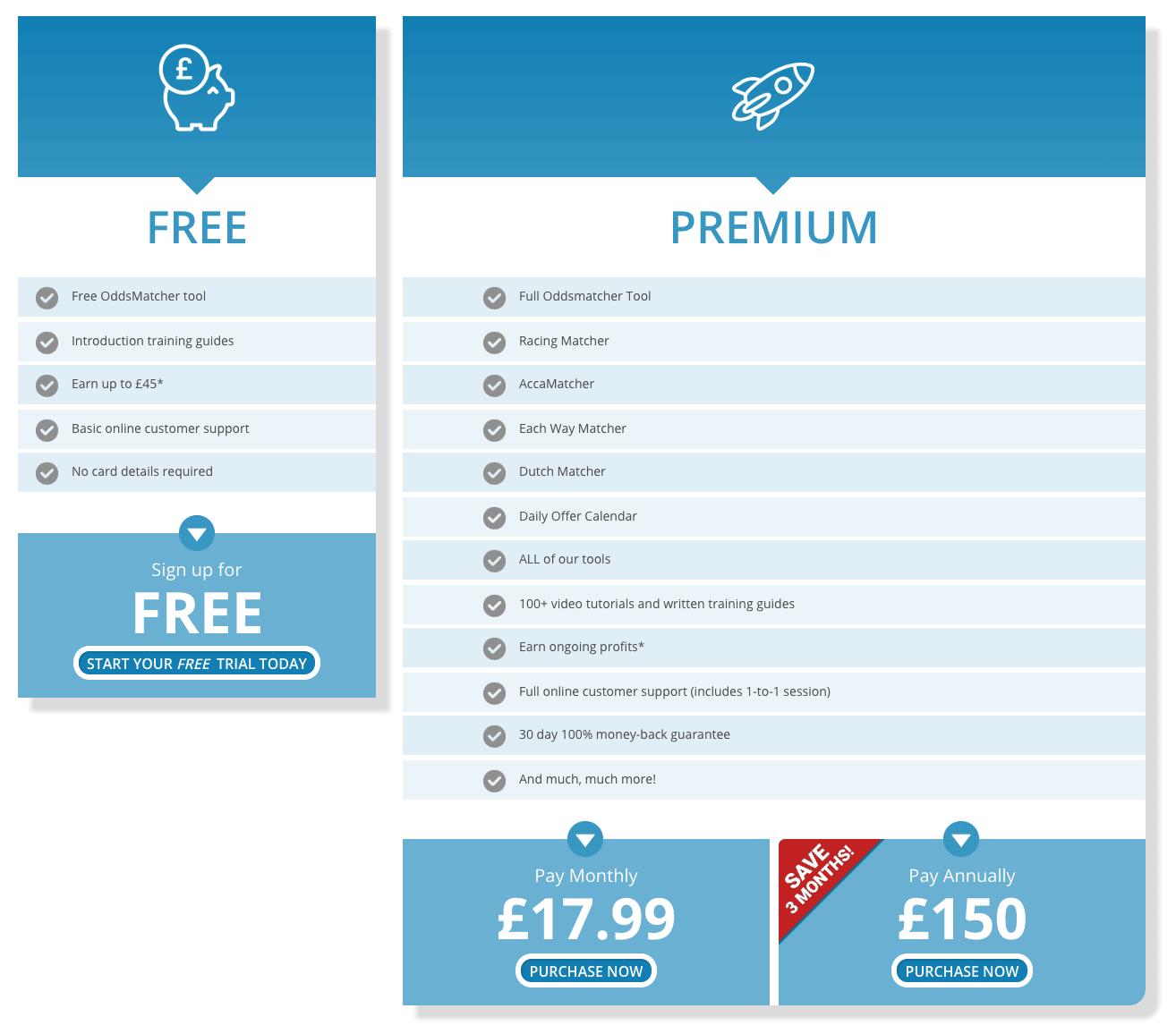 OddsMonkey Pricing
